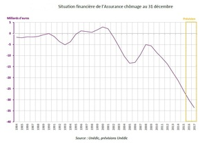 Unedic_Situation_financiere